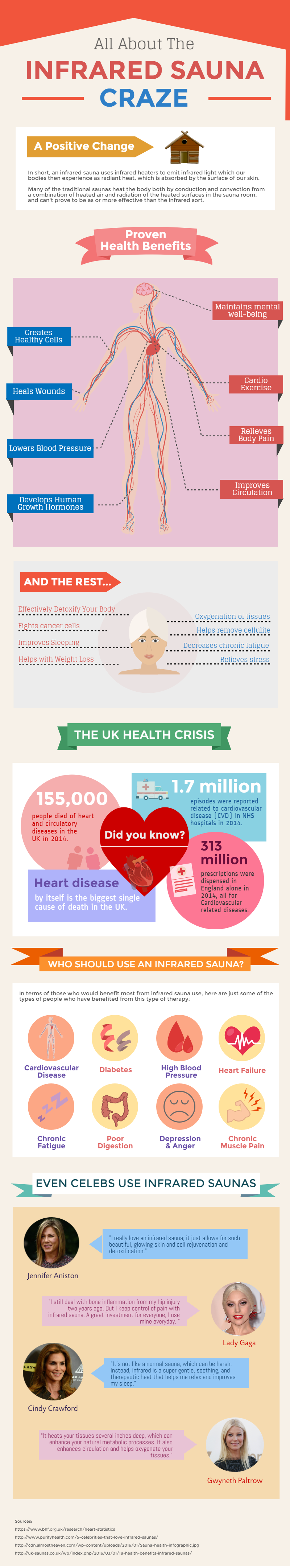 Infrared Sauna Health Benefits Infographic
